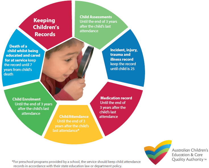 Early Childhood Education And Care Ecec >> Managing Important ECEC Information - Cloudbridge Pty Ltd